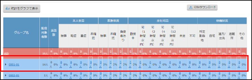 管理画面の「統計一覧」を表示した際、グループ階層が開いた状態となる挙動の改善②