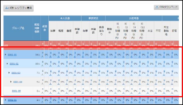 管理画面の「統計一覧」を表示した際、グループ階層が開いた状態となる挙動の改善①