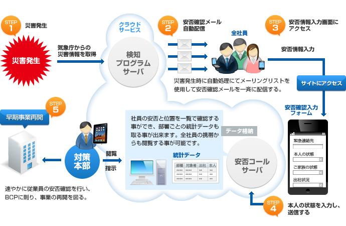 STEP1 災害発生 STEP2 安否確認メール自動配信 STEP3 安否情報入力画面にアクセス STEP4 本人の状態を入力し、送信する STEP5 早期事業再開