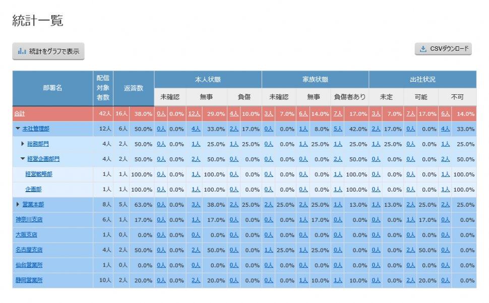 統計データ一覧表示イメージ